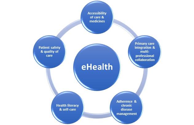 E-health - PGEU